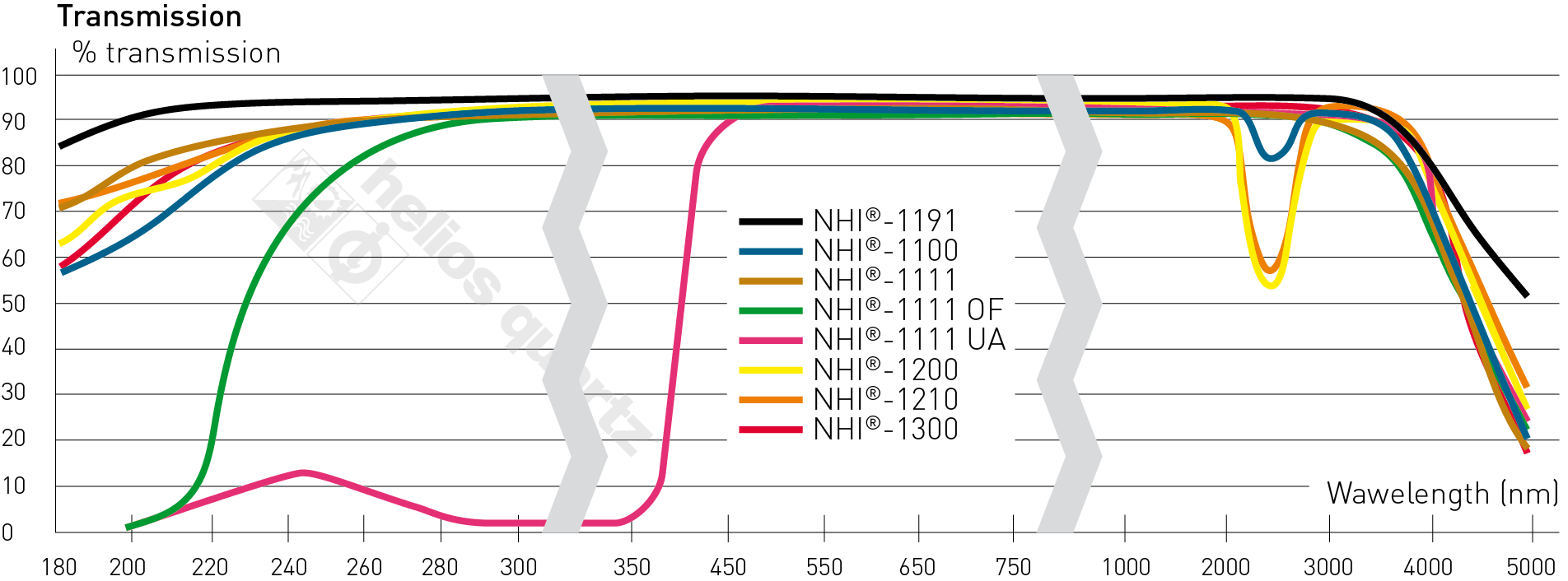 Quartz Transmission properties