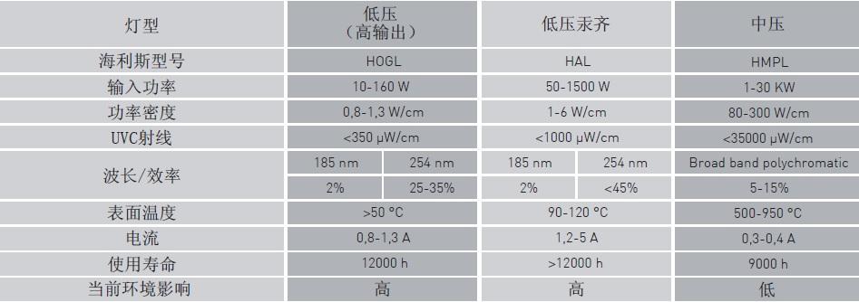 Helios Quartz_UV Lamps Tab_chinese